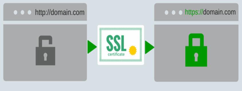 Migrazione sito http a https con certificato SSL.