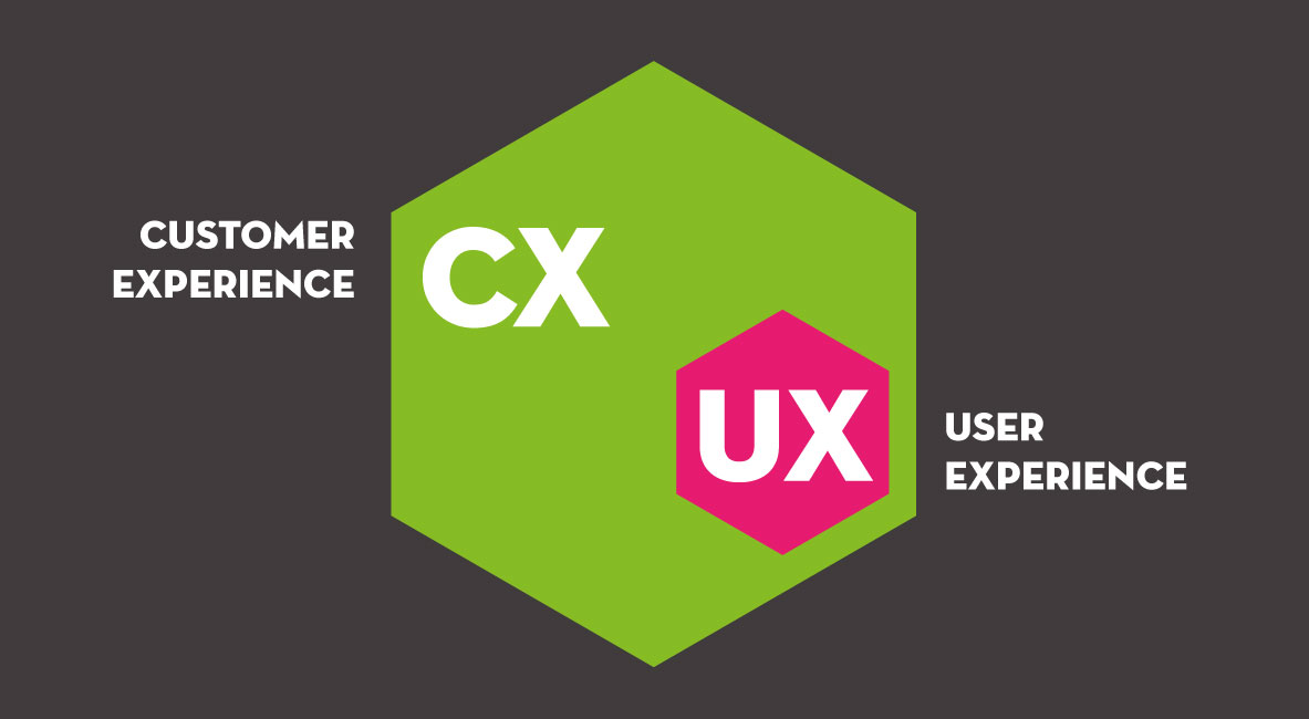 Differenza user experience e customer experience.