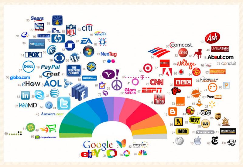 La psicologia del colore applicata ai loghi di vari brand.