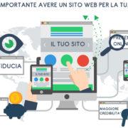 Perchè è importante avere un sito web per un'azienda?